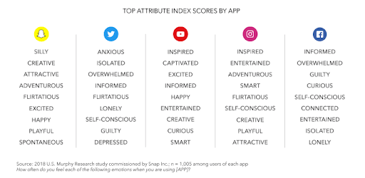 app attribute index score chart