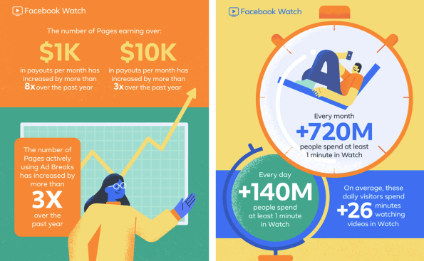 Facebook Watch Infographic
